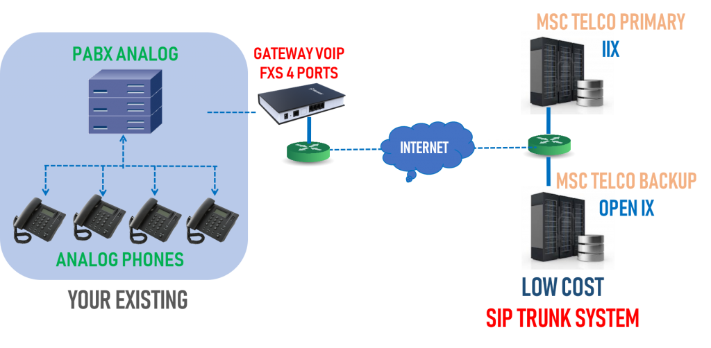 telepon hemat labaska voip server gateway cloud talk cloud pbx